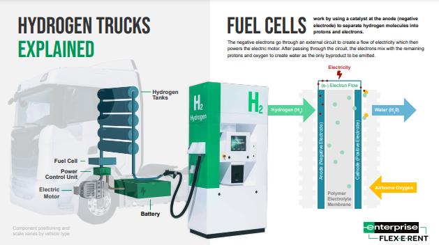 Hydrogen trucks explained